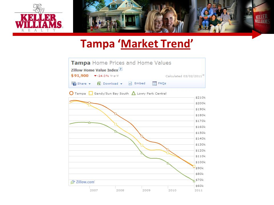 Tampa 'Market Trend'