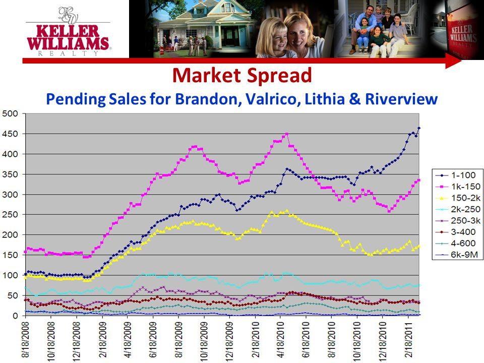 Market Spread Pending Sales for Brandon, Valrico, Lithia & Riverview