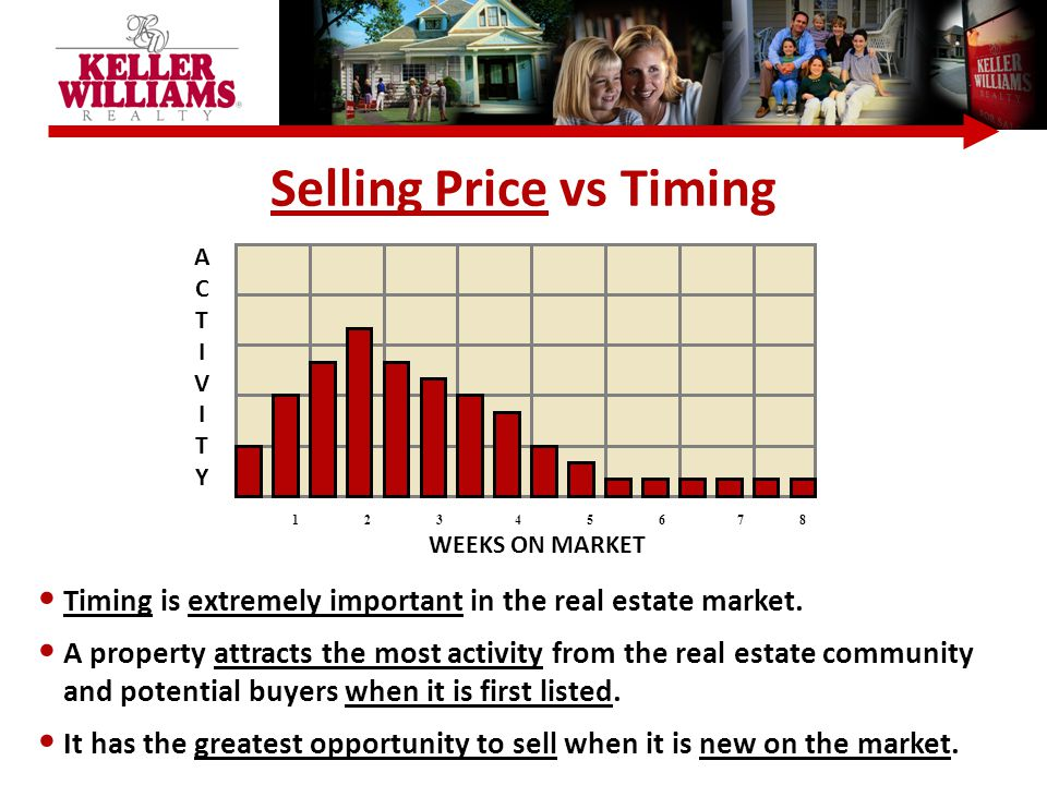 Selling Price vs Timing Timing is extremely important in the real estate market.