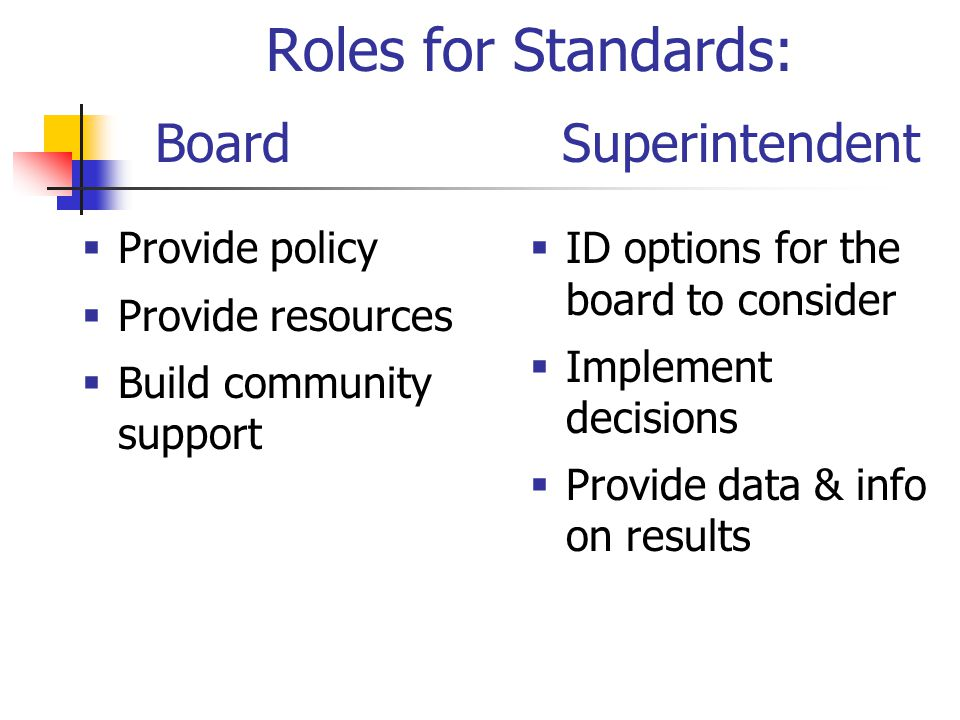 Roles for Standards: Board  Provide policy  Provide resources  Build community support  ID options for the board to consider  Implement decisions  Provide data & info on results Superintendent