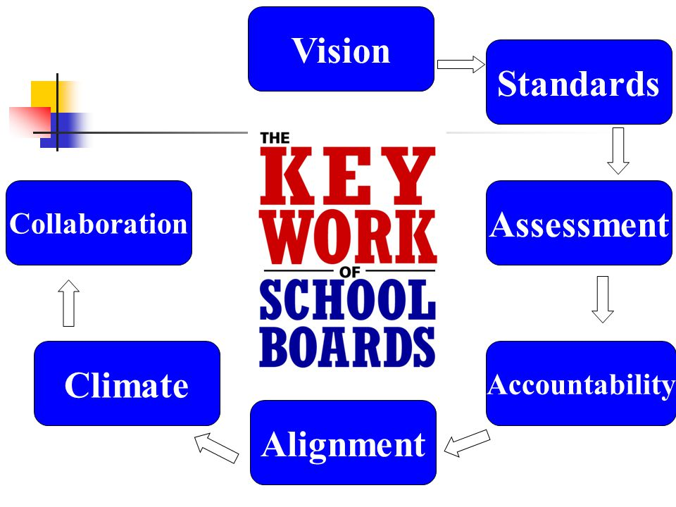 Vision Standards Collaboration Assessment Climate Alignment Accountability