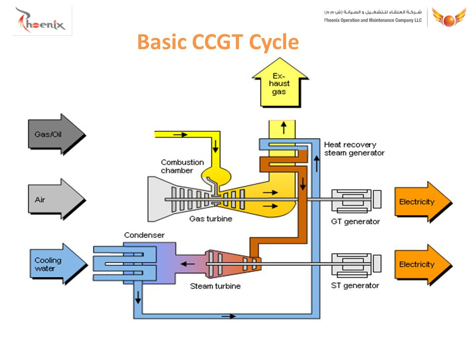 Basic CCGT Cycle