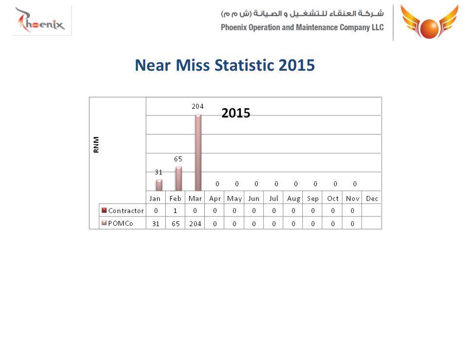 Near Miss Statistic 2015