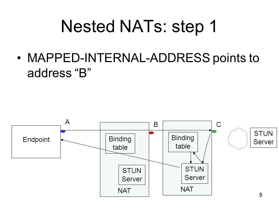 9 Nested NATs: step 1 MAPPED-INTERNAL-ADDRESS points to address B Endpoint NAT STUN Server Binding table NAT STUN Server Binding table STUN Server B A C