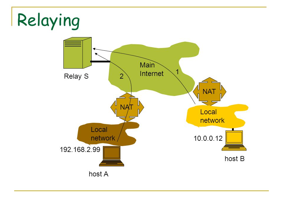 Relaying NAT Main Internet Local network NAT Local network 10.0.0.12 192.168.2.99 Relay S host A host B 1 2