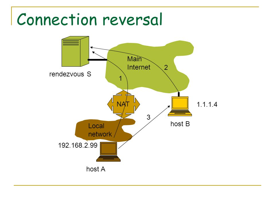 Connection reversal NAT Main Internet Local network 1.1.1.4 192.168.2.99 rendezvous S host A host B 1 2 3