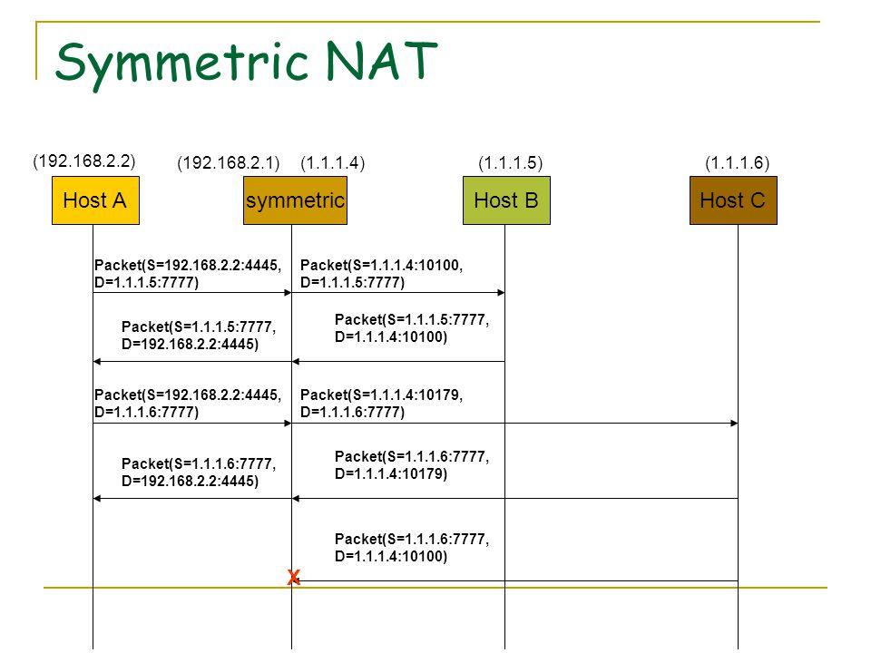 Symmetric NAT Host AHost CsymmetricHost B (192.168.2.2) (1.1.1.4)(192.168.2.1)(1.1.1.5)(1.1.1.6) Packet(S=192.168.2.2:4445, D=1.1.1.5:7777) Packet(S=1.1.1.4:10100, D=1.1.1.5:7777) Packet(S=1.1.1.5:7777, D=192.168.2.2:4445) Packet(S=1.1.1.5:7777, D=1.1.1.4:10100) Packet(S=192.168.2.2:4445, D=1.1.1.6:7777) Packet(S=1.1.1.4:10179, D=1.1.1.6:7777) Packet(S=1.1.1.6:7777, D=192.168.2.2:4445) Packet(S=1.1.1.6:7777, D=1.1.1.4:10179) Packet(S=1.1.1.6:7777, D=1.1.1.4:10100) X