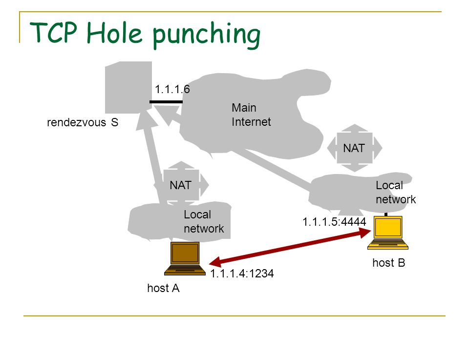 TCP Hole punching NAT Main Internet Local network NAT Local network rendezvous S host A host B 1.1.1.4:1234 1.1.1.5:4444 1.1.1.6
