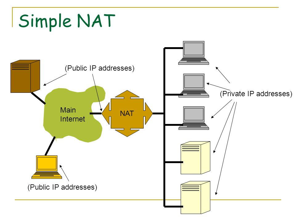 Simple NAT NAT (Private IP addresses) (Public IP addresses) Main Internet (Public IP addresses)
