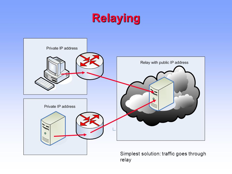 Relaying Simplest solution: traffic goes through relay