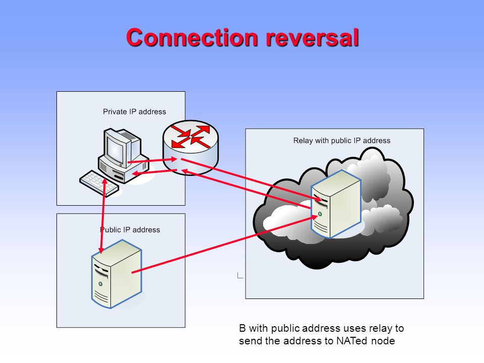 Connection reversal B with public address uses relay to send the address to NATed node