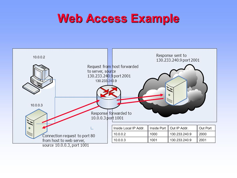 Web Access Example Connection request to port 80 from host to web server, source 10.0.0.3, port 1001 Request from host forwarded to server, source 130.233.240.9 port 2001 Response sent to 130.233.240.9 port 2001 Response forwarded to 10.0.0.3 port 1001