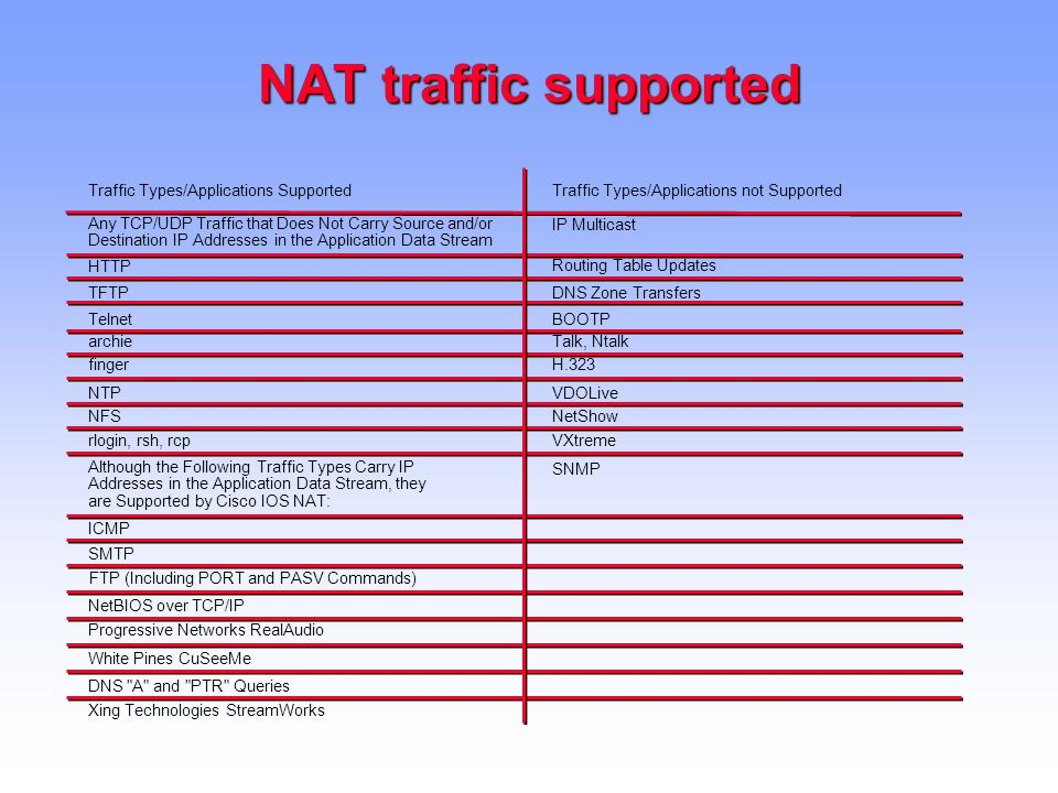 NAT traffic supported Traffic Types/Applications SupportedTraffic Types/Applications not Supported Any TCP/UDP Traffic that Does Not Carry Source and/or Destination IP Addresses in the Application Data Stream IP Multicast HTTP Routing Table Updates TFTPDNS Zone Transfers TelnetBOOTP archieTalk, Ntalk fingerH.323 NTPVDOLive NFSNetShow rlogin, rsh, rcpVXtreme Although the Following Traffic Types Carry IP Addresses in the Application Data Stream, they are Supported by Cisco IOS NAT: SNMP ICMP SMTP FTP (Including PORT and PASV Commands) NetBIOS over TCP/IP Progressive Networks RealAudio White Pines CuSeeMe Xing Technologies StreamWorks DNS A and PTR Queries