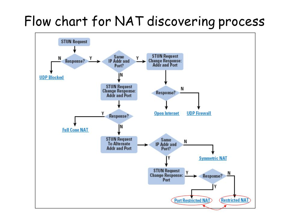 Flow chart for NAT discovering process