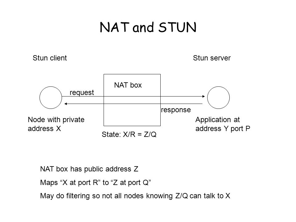 NAT and STUN Node with private address X NAT box Stun client Application at address Y port P Stun server request response NAT box has public address Z Maps X at port R to Z at port Q May do filtering so not all nodes knowing Z/Q can talk to X State: X/R = Z/Q