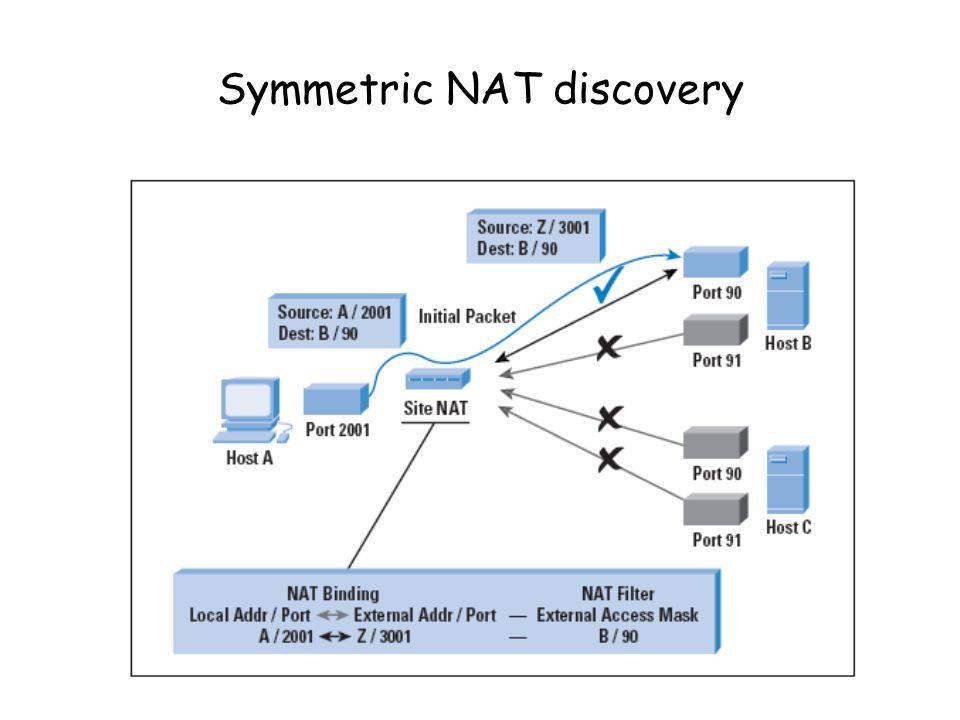 Symmetric NAT discovery