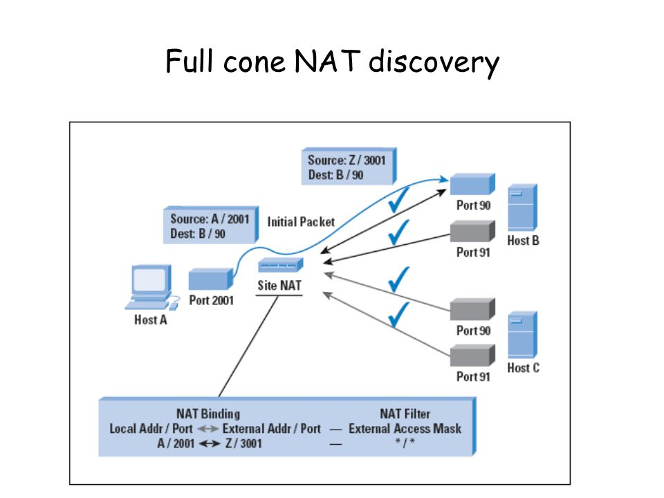 Restricted cone NAT discovery