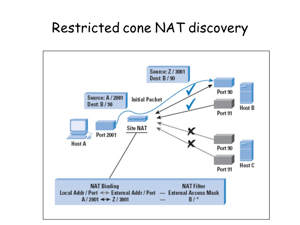 Port-restricted cone NAT discovery