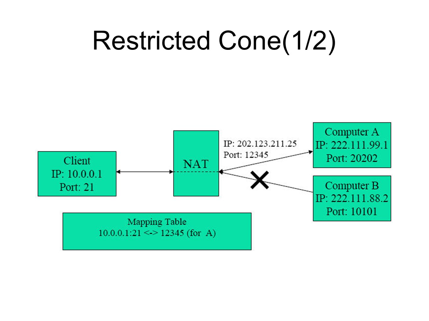 Restricted Cone(2/2)