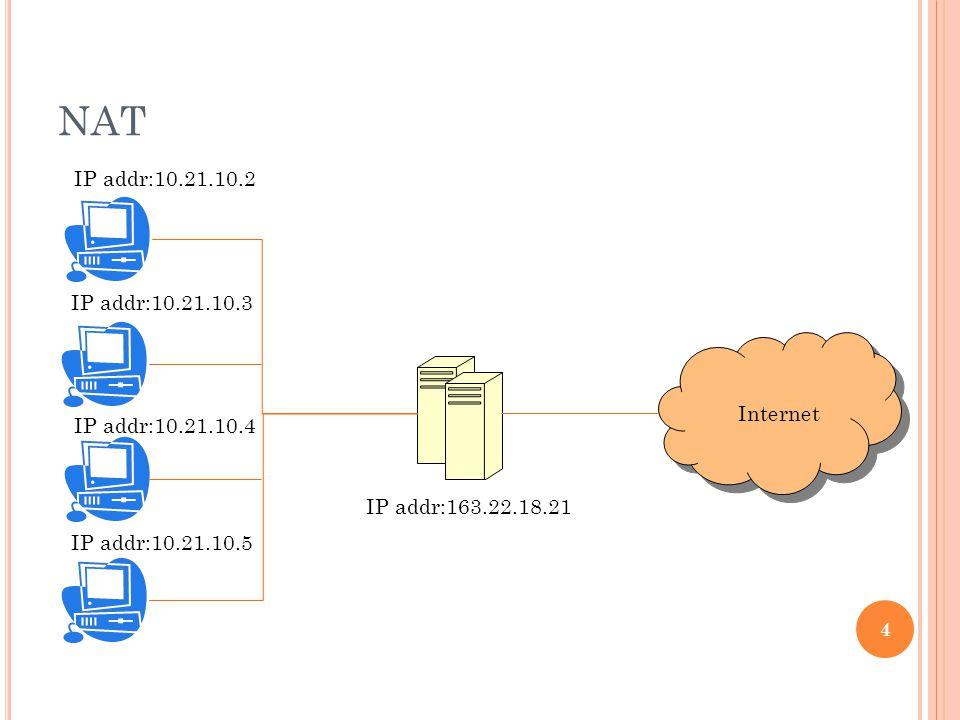 NAT 4 IP addr:10.21.10.2 IP addr:10.21.10.3 IP addr:10.21.10.4 IP addr:10.21.10.5 IP addr:163.22.18.21 Internet