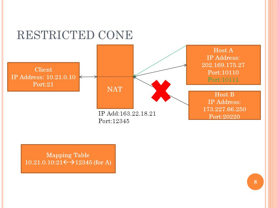 RESTRICTED CONE 8 Mapping Table 10.21.0.10:21  12345 (for A) Client IP Address: 10.21.0.10 Port:21 NAT Host A IP Address: 202.169.175.27 Port:10110 Port:10111 Host B IP Address: 173.227.66.250 Port:20220 IP Add:163.22.18.21 Port:12345