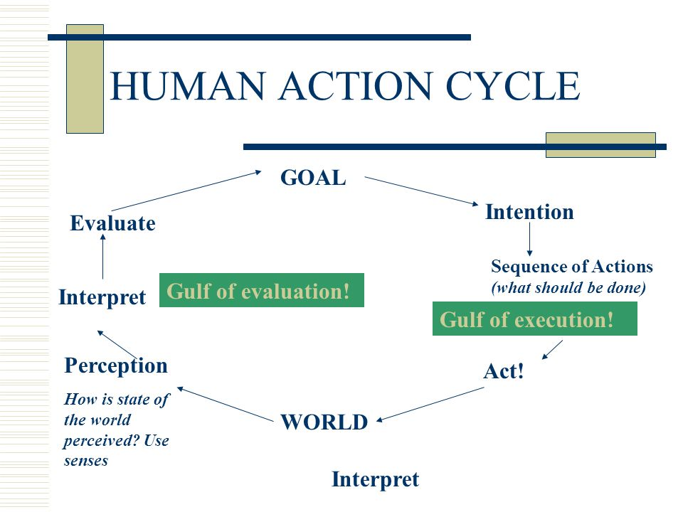 GOAL WORLD Act Evaluate Intention Act! Evaluate Gulf of execution! Gulf of evaluation! Perception How is state of the world perceived? Use senses Inte