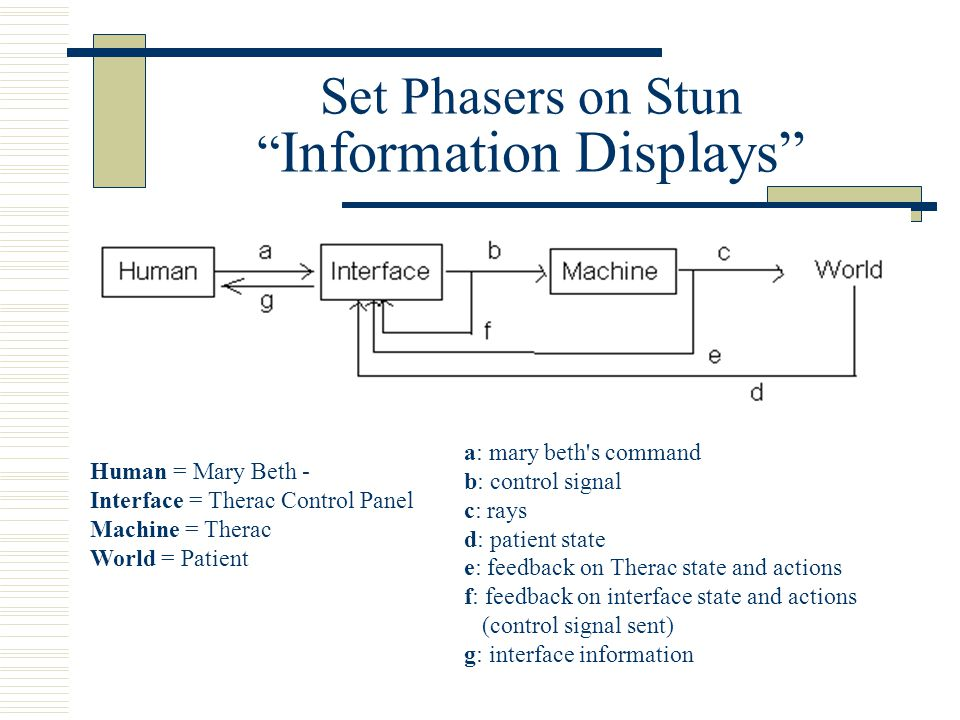 "Set Phasers on Stun "" Information Displays"" Human = Mary Beth - Interface = Therac Control Panel Machine = Therac World = Patient a: mary beth's comma"