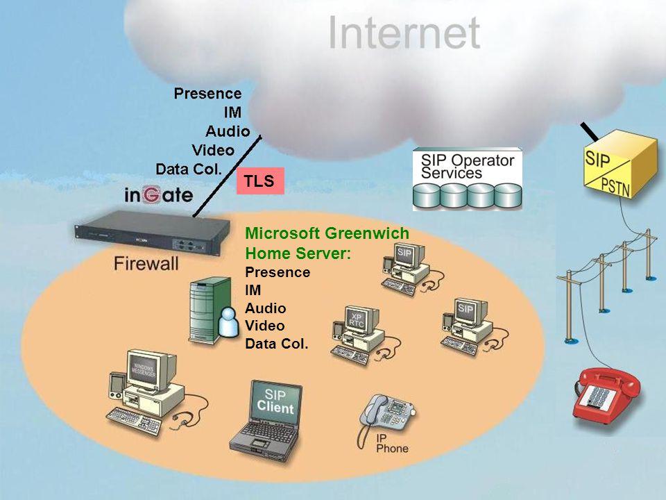 Firewall Presence IM Greenwich Edge Proxy DMZ Microsoft Greenwich Home Server: Presence IM Audio Video Data Col.