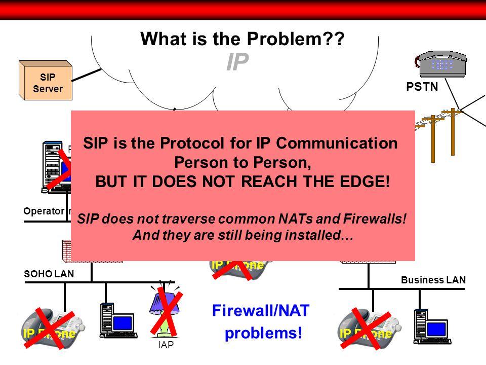 Everyone has a connection IP Phone PSTN SIP /PSTN Gateway IP SOHO LAN Business LAN SIP Server IAP XP PIM Firewall/NAT problems.