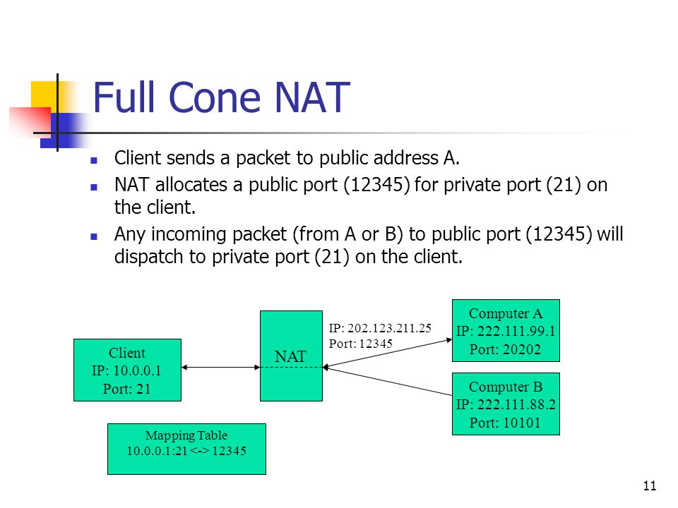 11 Full Cone NAT Client sends a packet to public address A. NAT allocates a public port (12345) for private port (21) on the client. Any incoming pack