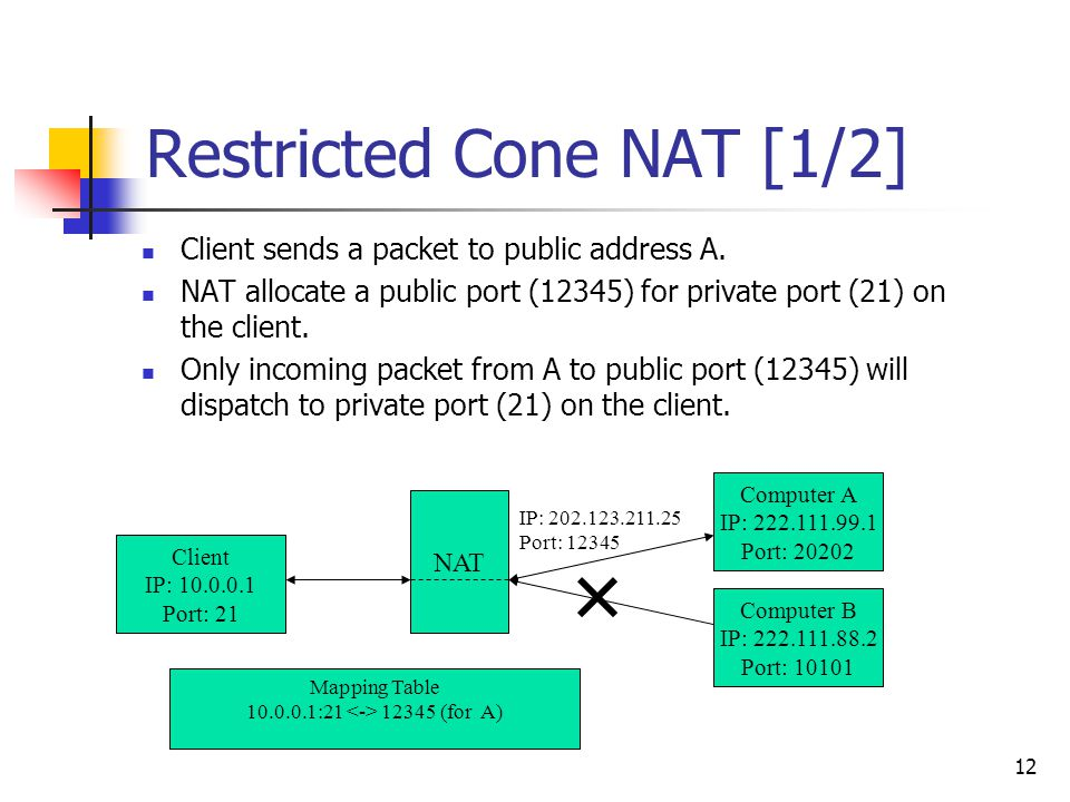 12 Restricted Cone NAT [1/2] Client sends a packet to public address A. NAT allocate a public port (12345) for private port (21) on the client. Only i