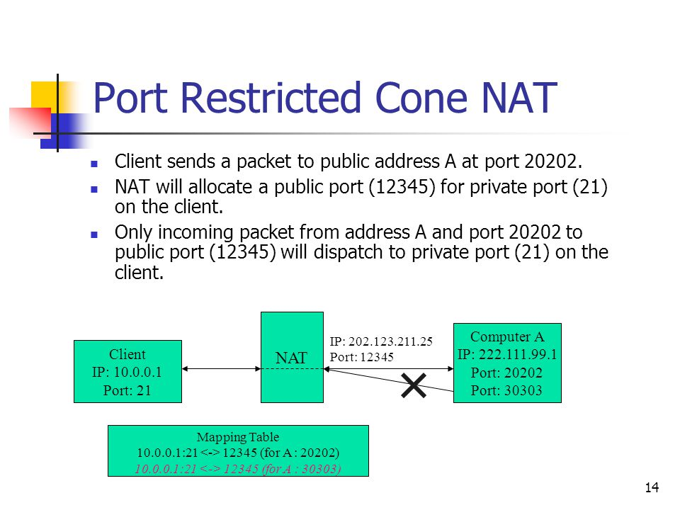 14 Port Restricted Cone NAT Client sends a packet to public address A at port 20202. NAT will allocate a public port (12345) for private port (21) on