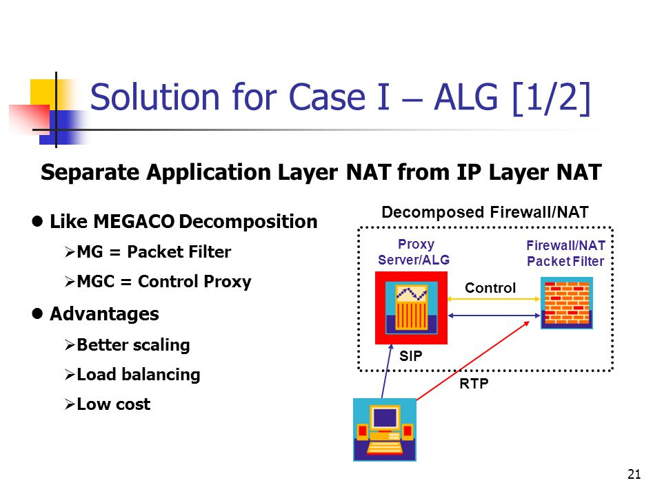 21 Solution for Case I – ALG [1/2] Separate Application Layer NAT from IP Layer NAT SIP Control RTP Proxy Server/ALG Firewall/NAT Packet Filter Decomp