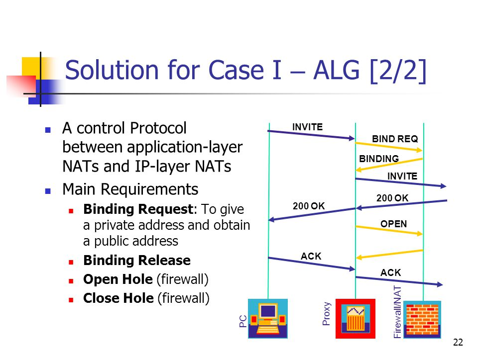 22 Solution for Case I – ALG [2/2] INVITE BIND REQ BINDING INVITE 200 OK OPEN ACK Proxy Firewall/NAT PC A control Protocol between application-layer N