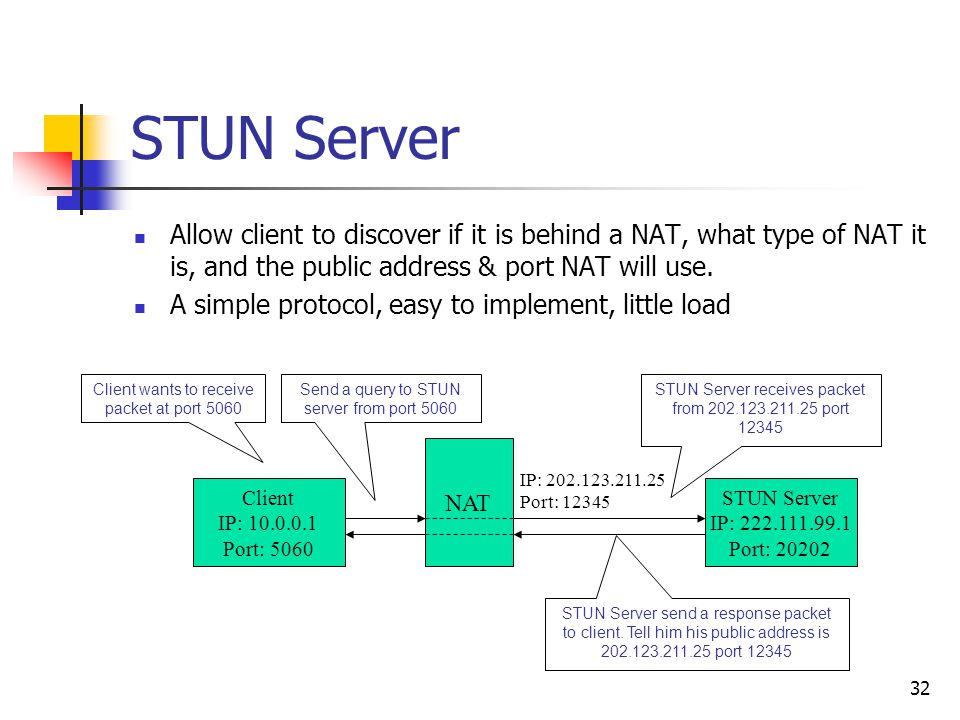 32 STUN Server Allow client to discover if it is behind a NAT, what type of NAT it is, and the public address & port NAT will use. A simple protocol,