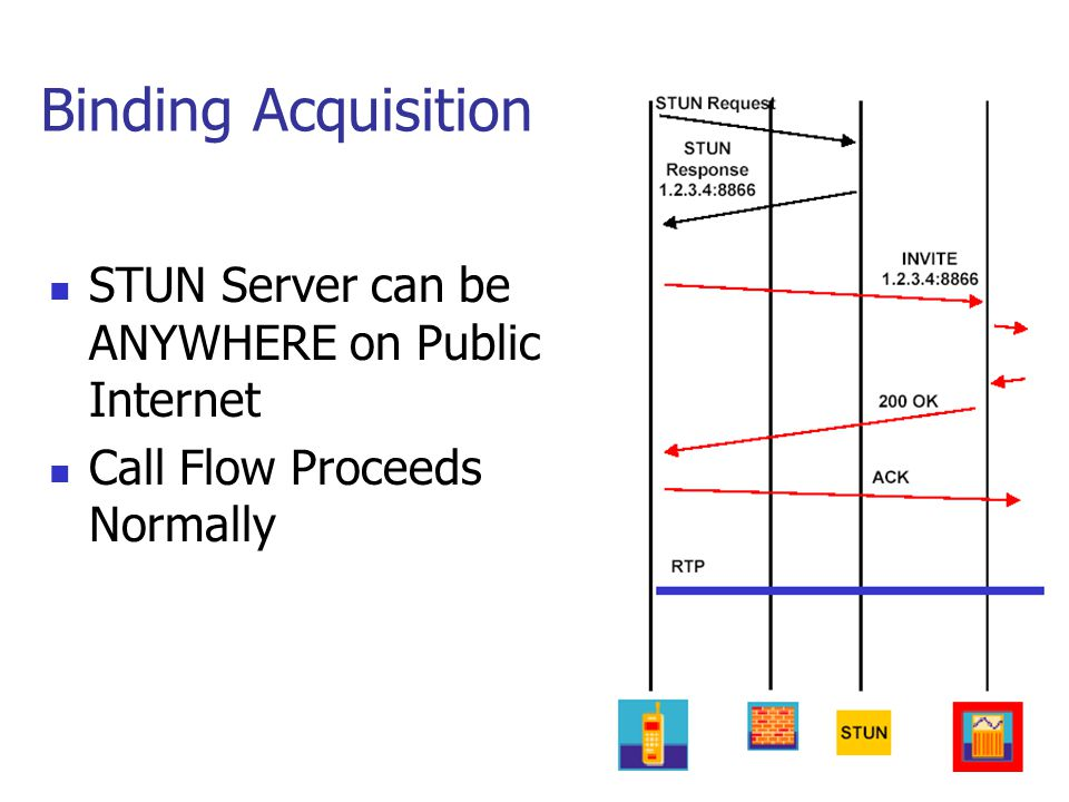 Binding Acquisition STUN Server can be ANYWHERE on Public Internet Call Flow Proceeds Normally