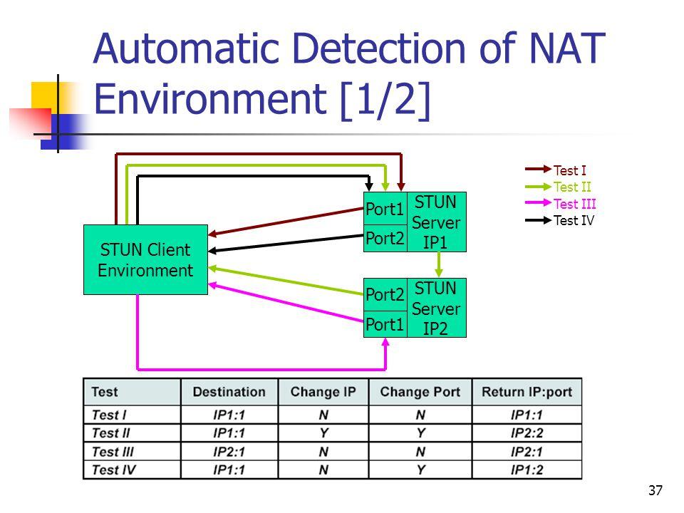 37 Automatic Detection of NAT Environment [1/2] STUN Client Environment STUN Server IP1 STUN Server IP2 Port1 Port2 Port1 Test I Test II Test IV Test