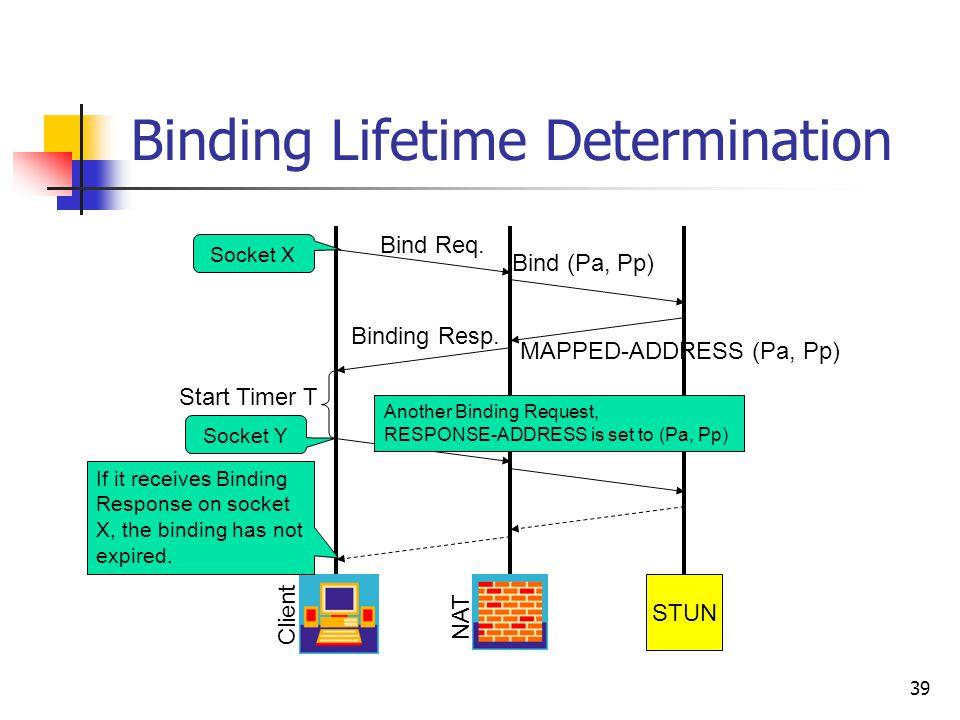 39 Binding Lifetime Determination STUN Client NAT Bind Req. Bind (Pa, Pp) Binding Resp. MAPPED-ADDRESS (Pa, Pp) Start Timer T If it receives Binding R