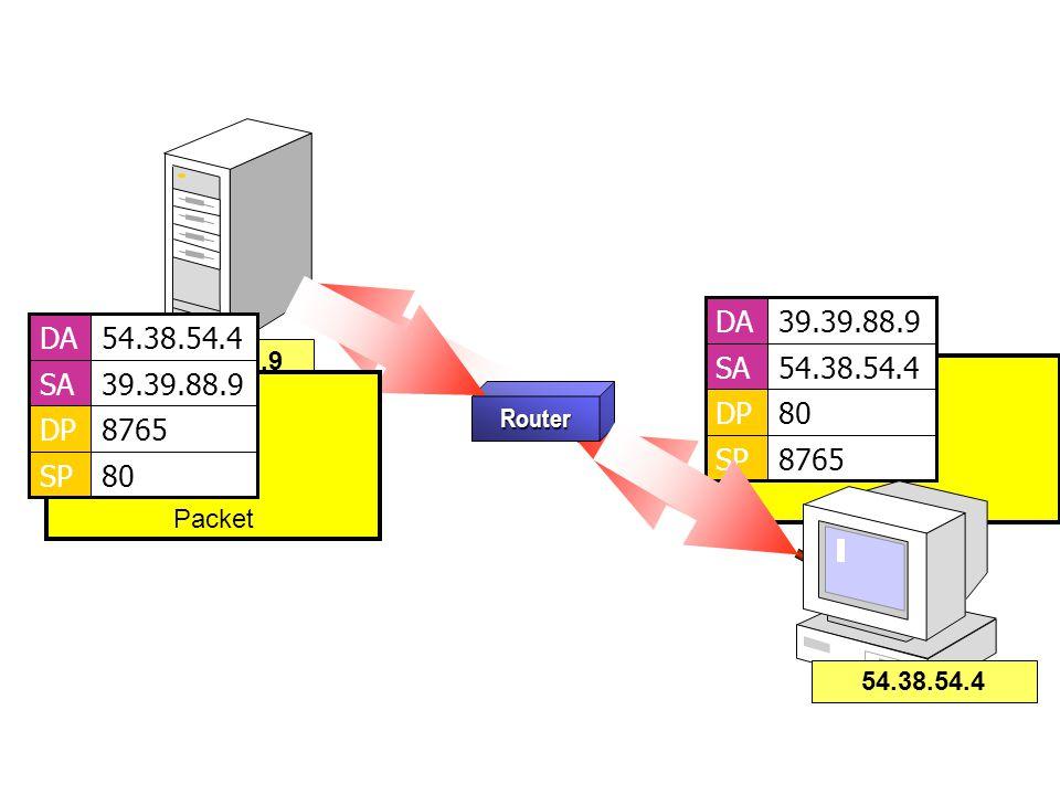 Router 39.39.88.9 Packet 8765SP 80DP 54.38.54.4SA 39.39.88.9DA Packet 80SP 8765DP 39.39.88.9SA 54.38.54.4DA 54.38.54.4