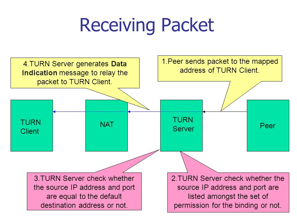 Receiving Packet Peer TURN Server NAT TURN Client 1.Peer sends packet to the mapped address of TURN Client. 2.TURN Server check whether the source IP
