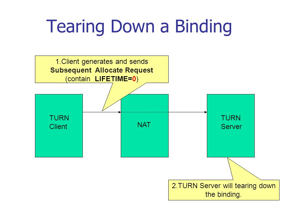 Tearing Down a Binding TURN Client NAT TURN Server 1.Client generates and sends Subsequent Allocate Request (contain LIFETIME=0) 2.TURN Server will te