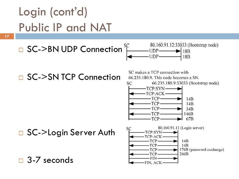 Login (cont'd) Public IP and NAT  SC->BN UDP Connection  SC->SN TCP Connection  SC->Login Server Auth  3-7 seconds 17