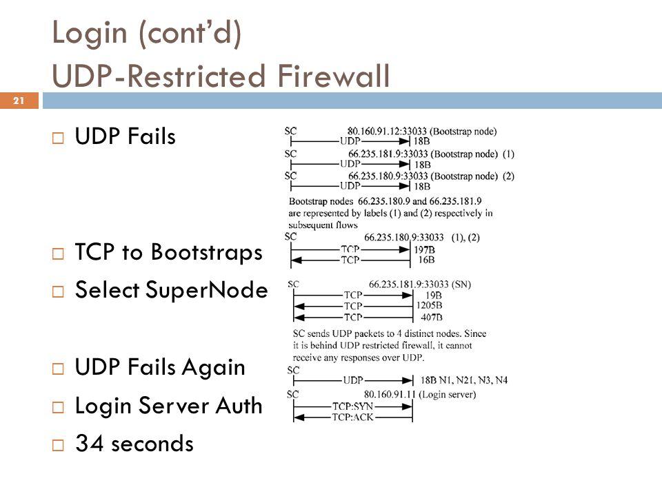 Login (cont'd) UDP-Restricted Firewall  UDP Fails  TCP to Bootstraps  Select SuperNode  UDP Fails Again  Login Server Auth  34 seconds 21