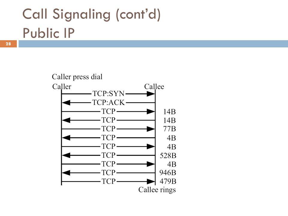 Call Signaling (cont'd) Public IP 28