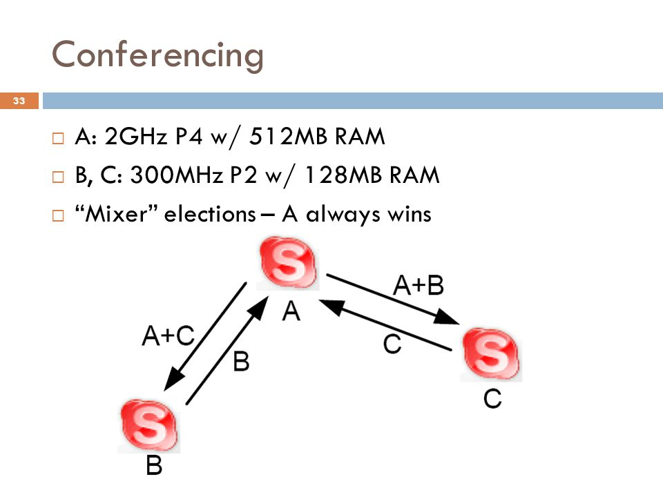 Conferencing  A: 2GHz P4 w/ 512MB RAM  B, C: 300MHz P2 w/ 128MB RAM  Mixer elections – A always wins 33