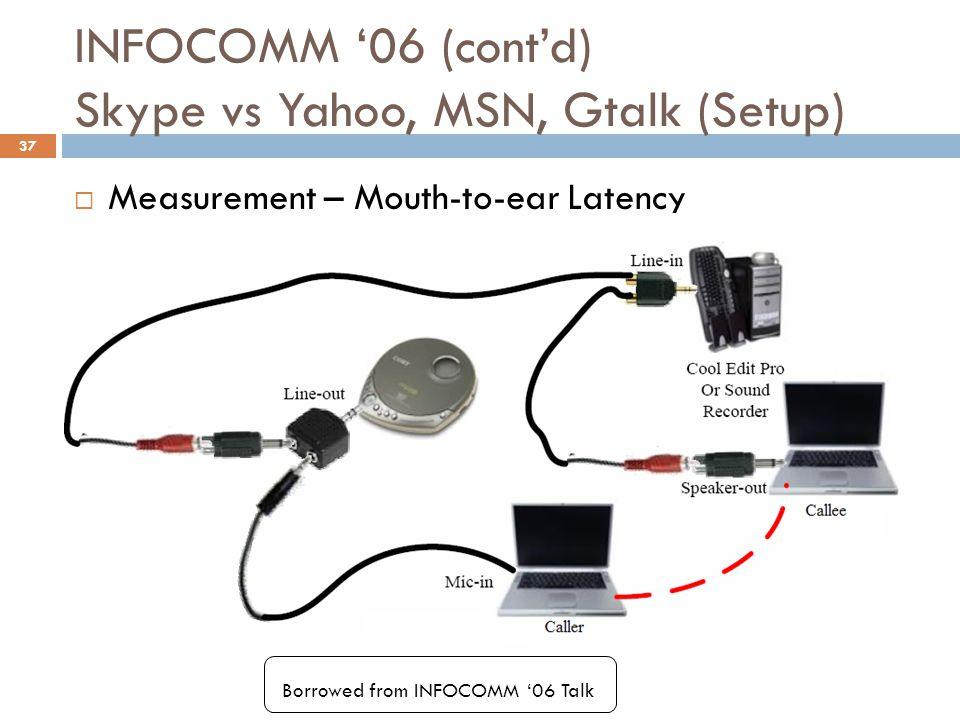 INFOCOMM '06 (cont'd) Skype vs Yahoo, MSN, Gtalk (Setup)  Measurement – Mouth-to-ear Latency Borrowed from INFOCOMM '06 Talk 37