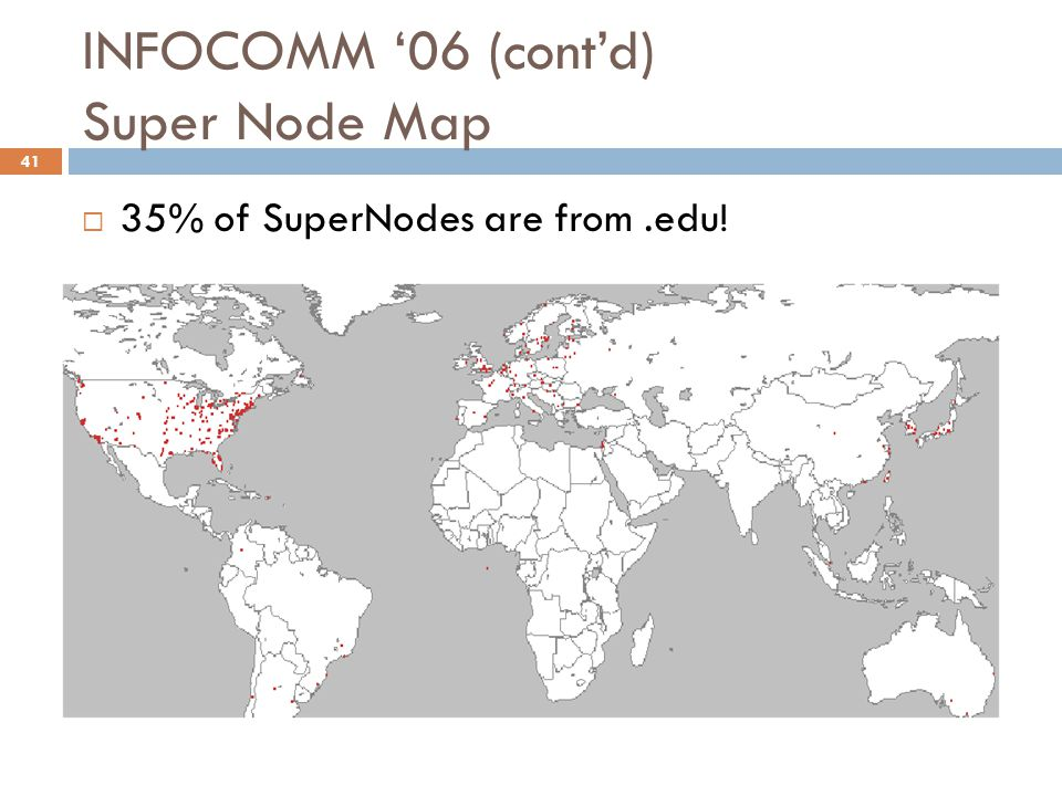 INFOCOMM '06 (cont'd) Super Node Map  35% of SuperNodes are from.edu! 41