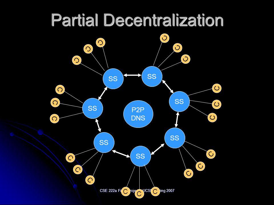 CSE 222a Final Project - UCSD Spring 2007 Partial Decentralization P2P DNS SS C C C C C C C C C C C C C C C C C C C C C
