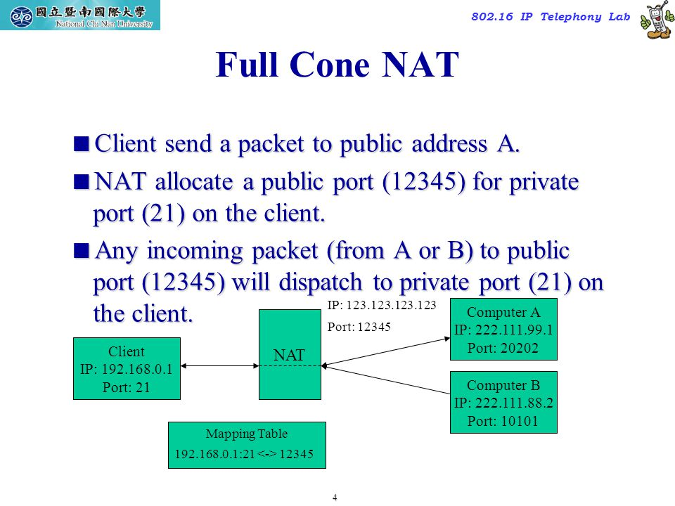 4 TAC2000/2000.7 802.16 IP Telephony Lab Full Cone NAT  Client send a packet to public address A.