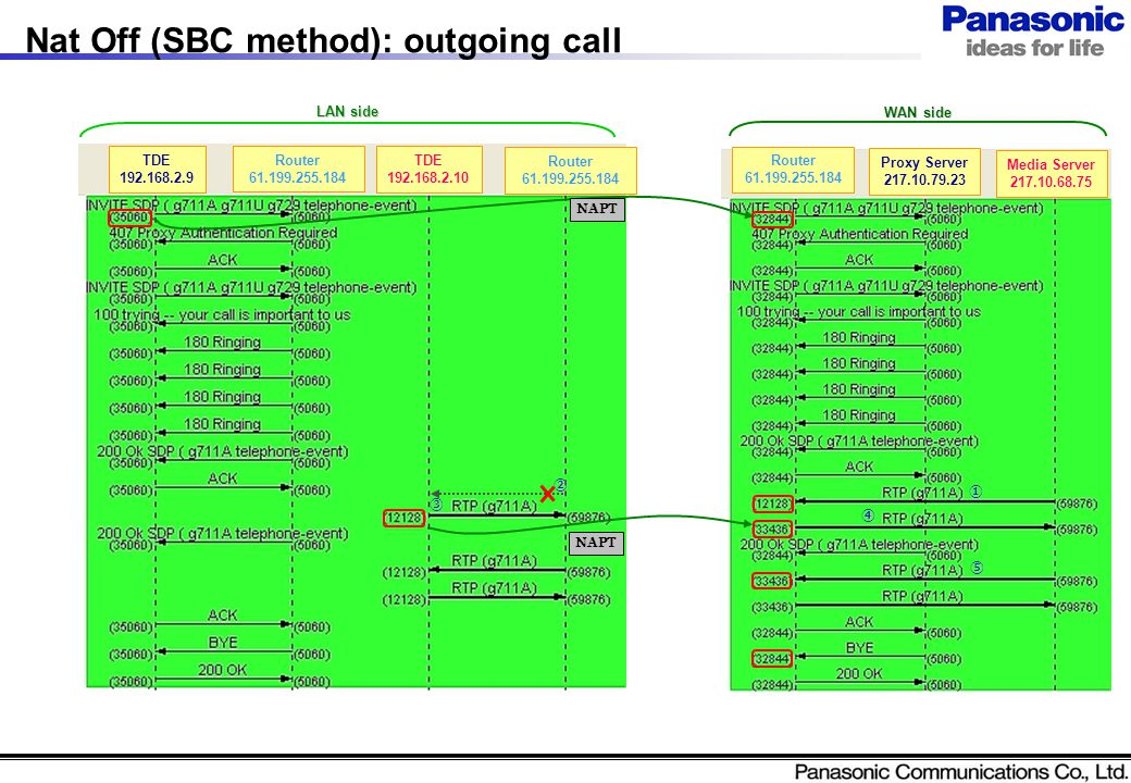 Nat Off (SBC method): outgoing call TDE 192.168.2.10 Router 61.199.255.184 TDE 192.168.2.9 NAPT LAN side WAN side ① ④ ③ ② ⑤ Router 61.199.255.184 Router 61.199.255.184 Proxy Server 217.10.79.23 Media Server 217.10.68.75 NAPT